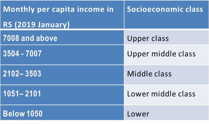 Recalculated Ranges of Per Capita Income Per Month for Prasad's Scale (Jan 2019)