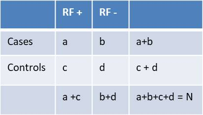 chi sq table abcd