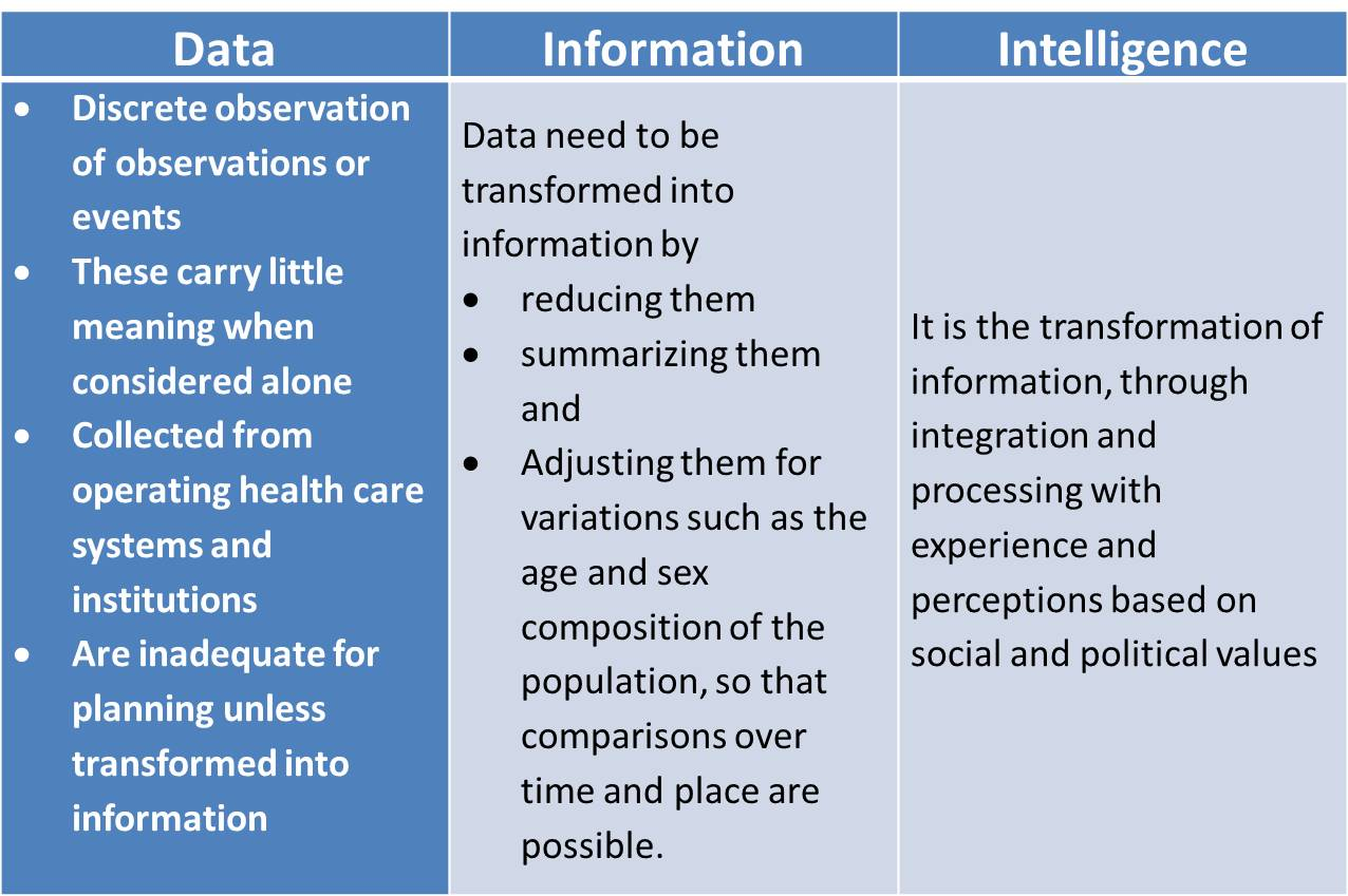 Difference between Data, Information and Intelligence