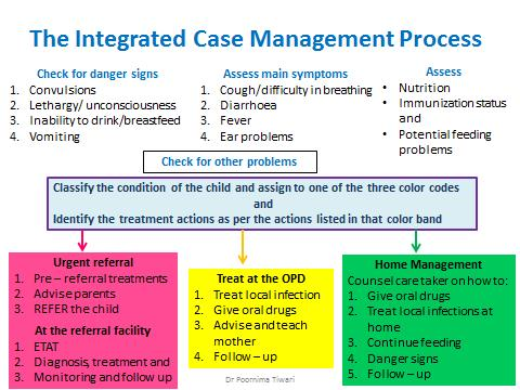 Integrated Management of Neonatal and Childhood Illness