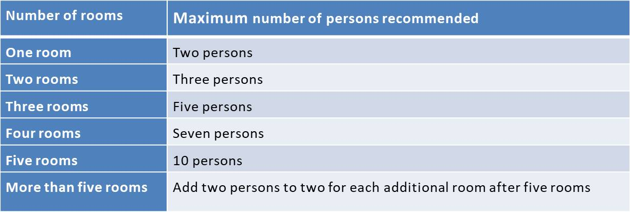 Assessment Of Overcrowding in a household   PSM Made Easy