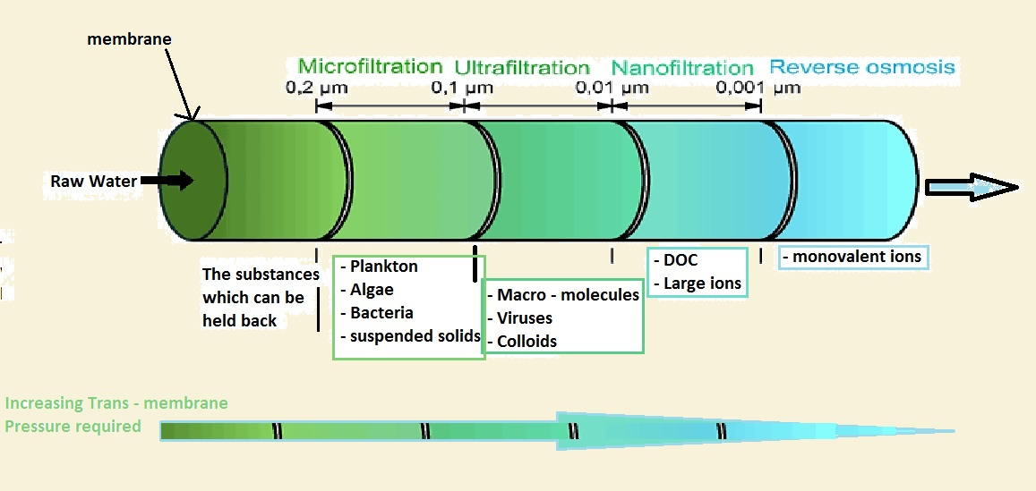 Membrane Processes In Treatment Of Drinking Water Psm
