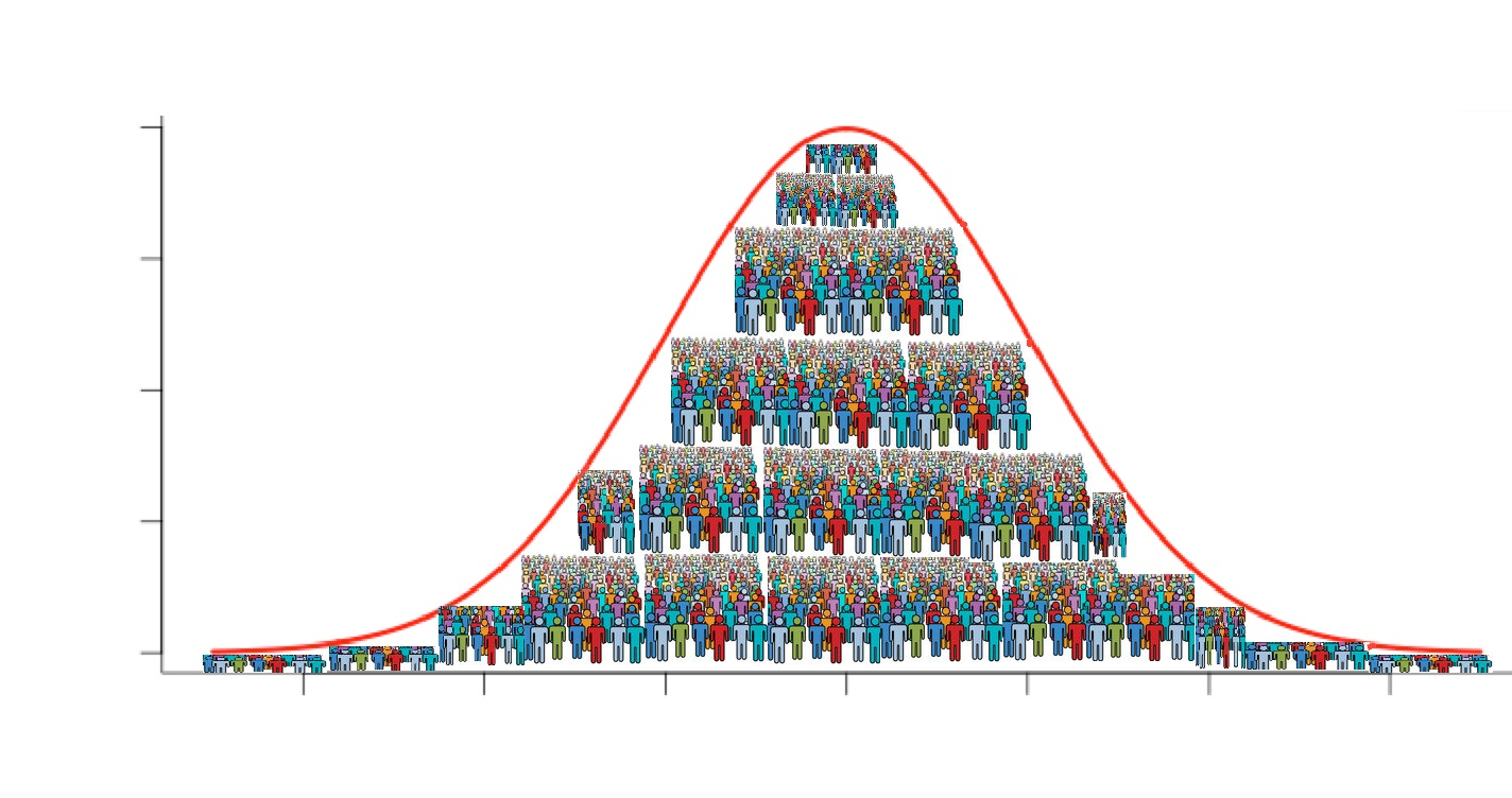 Normal Distribution & Normal Curve